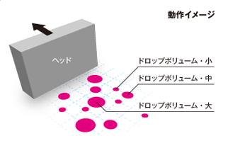 ダイナミック・ドット・プリンティングテクノロジー