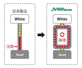 ホワイトインクを循環、エコロジー&エコノミー運用