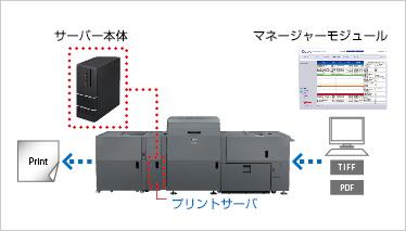 シンプル操作で印刷設定
