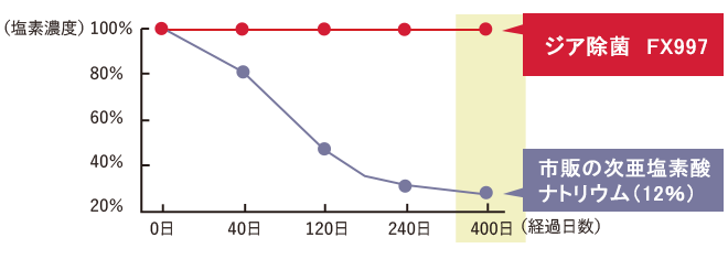 経過日数と除菌効果グラフ