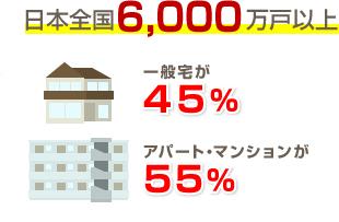 住まいの割合