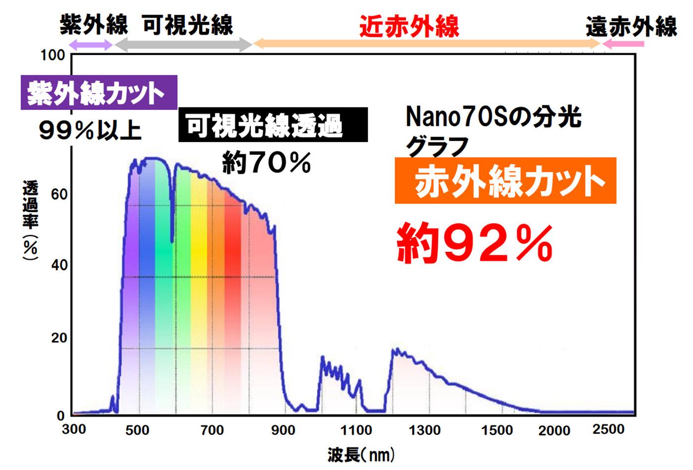 紫外線カット99%、赤外線カット92%