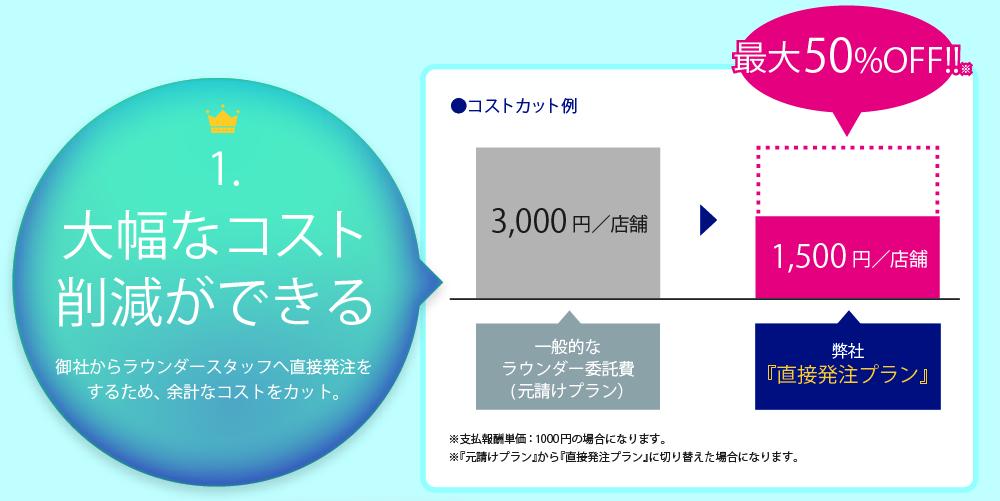 大幅なコスト削減が見込める。支払報酬単価:1000円の場合のシミュレーションになります。