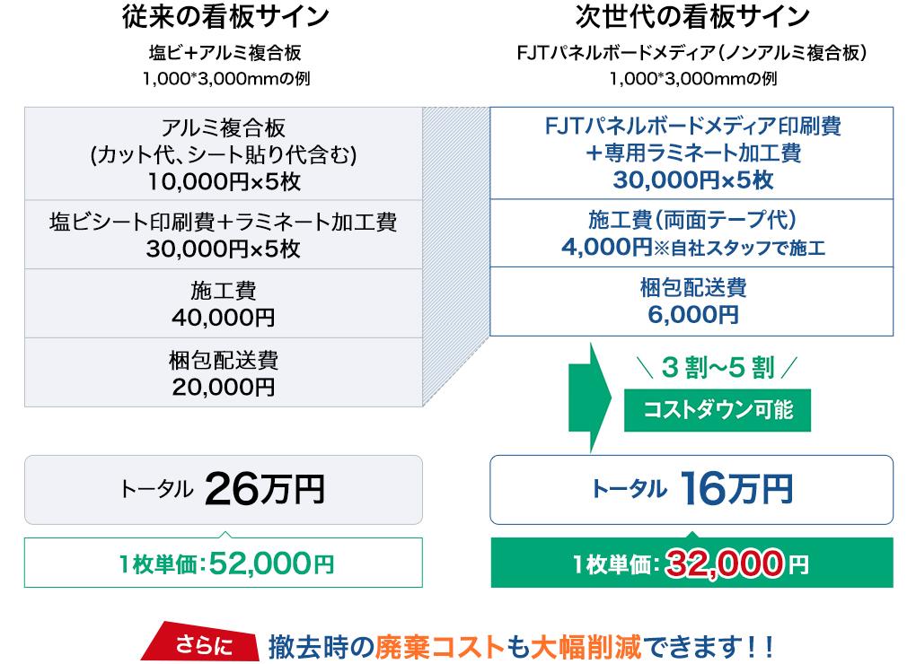 ノンアルミ複合板とアルミ複合板のコスト比較