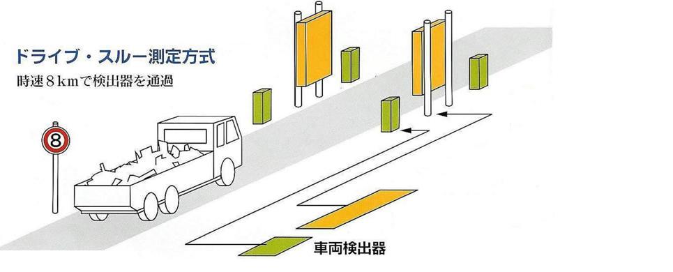 ゲート型・放射線モニター(パネル)
