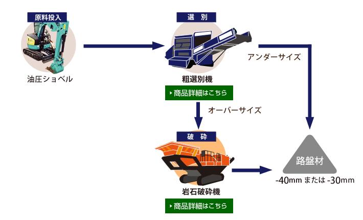 選別機と連結した場合の流れの図