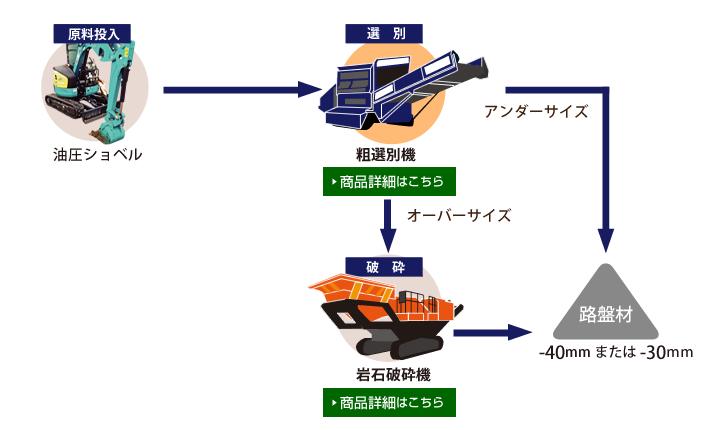 破砕機と連結した場合の流れの図