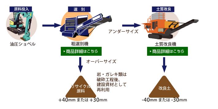 土質改良機と連結した場合の流れの図