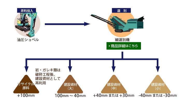 川工事から発生した土のリサイクルの流れの図