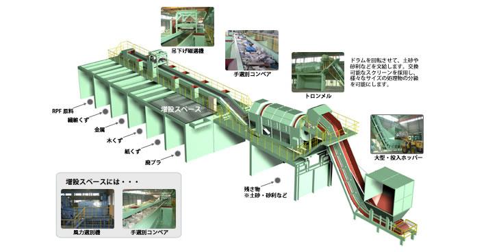 建廃用選別リサイクルライン