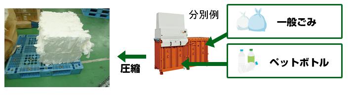 圧縮梱包機の分別例
