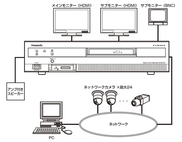 ネットワークカメラの図面