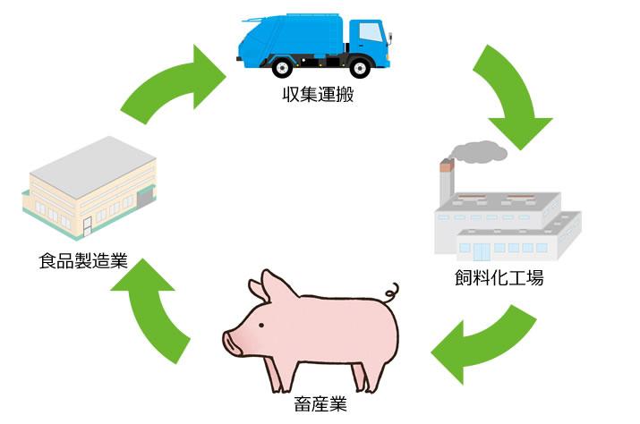 食品廃棄物のサイクル