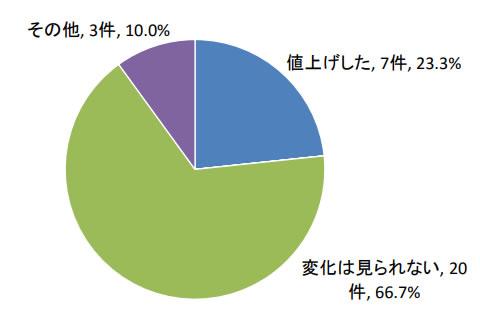 廃プラスチック処理料金の値上げ(2019年・最終処分)