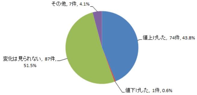 廃プラスチック処理料金の値上げ(2018年・中間処理)