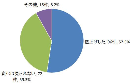 廃プラスチックの処理料金の値上げ(2019年・中間処理)
