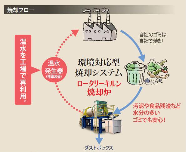 ロータリー式乾燥システムのフロー図ー