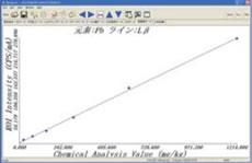 Pb/Cdの検量線・1