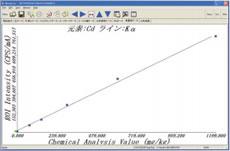 Pb/Cdの検量線・2