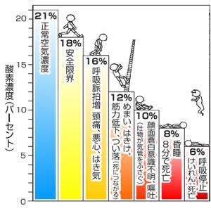 酸素欠乏の人材に与える影響