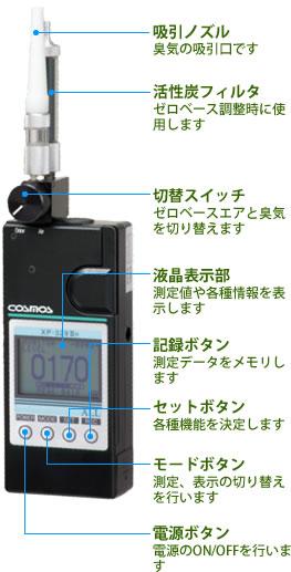 臭気の臭気指数の表示