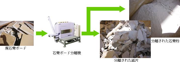 石膏ボードの分別処理図