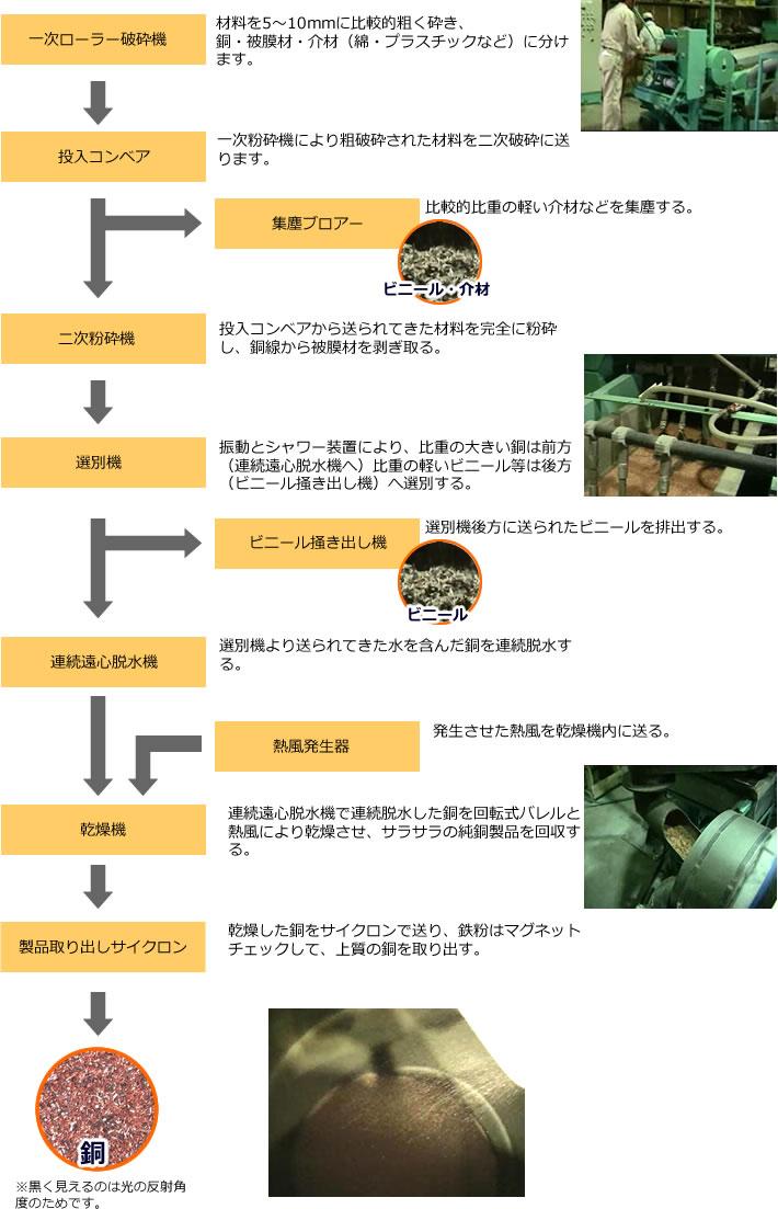 雑線・銅線の粉砕、選別の工程