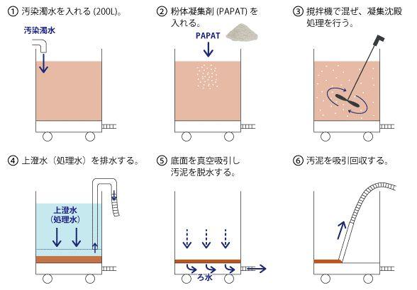 濁水処理の仕組み