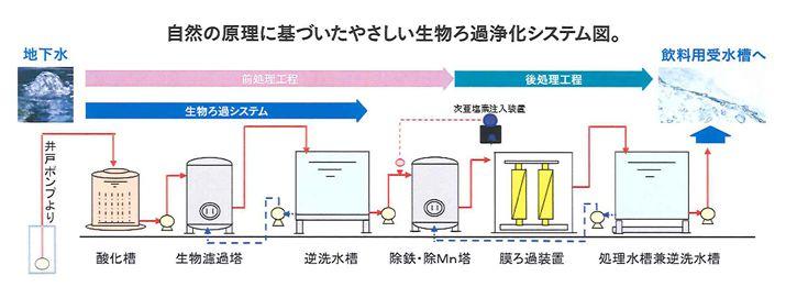 自然の原理に基づいたやさしい生物ろ過浄化システム図