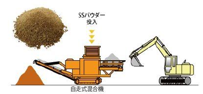 シーリングソイル工法
