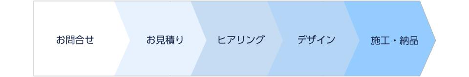 お問合せ→お見積り→ヒアリング→デザイン→施工・納品