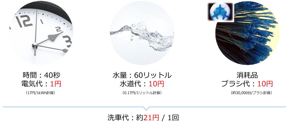 洗車代:約21円/1回