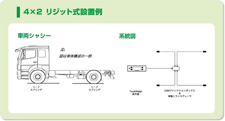 4×2式設置例
