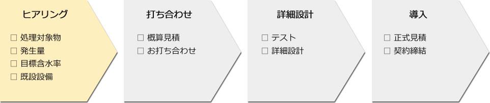 ヒアリング/打ち合わせ/詳細設計/導入