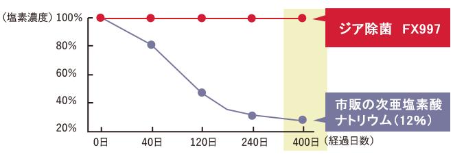 次亜塩素酸ナトリウムの80倍の除菌力