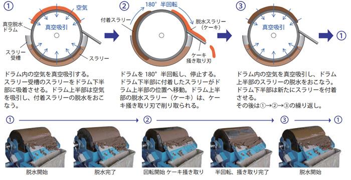 汚泥脱水機の仕組み
