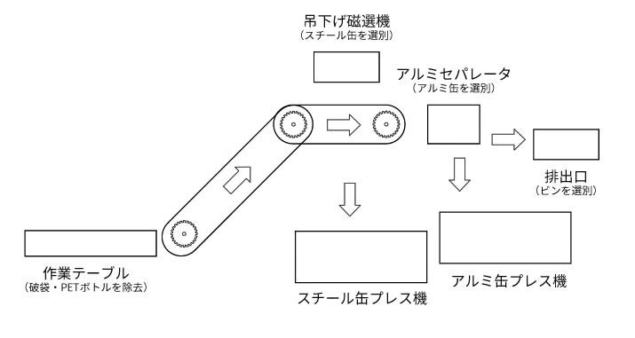 缶・ビン選別プレス機の処理フローです。